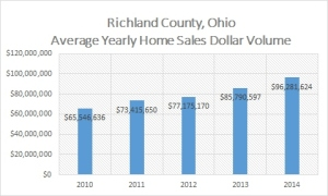 Chart of Richland County, Ohio Average Yearly Home Sales Dollar Volume in 2014